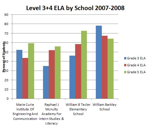 ELA Level 3+4 By School