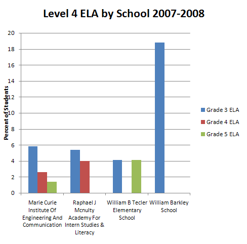 ELA Level 4 By School