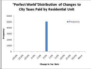 Distribution of Changes in Taxes Paid