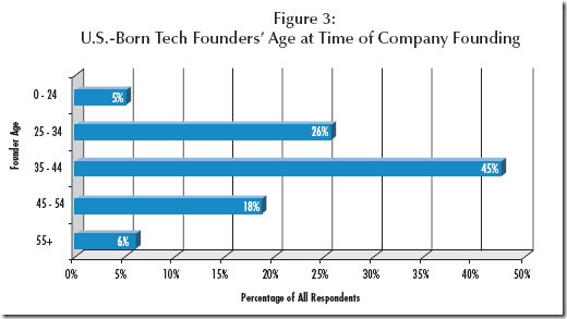 Education and Tech Entrepreneurship-- Ewing Marion Kauffman Foundation
