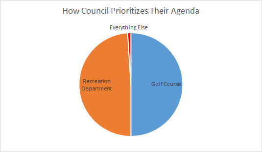 How the Council Prioritizes their Agenda