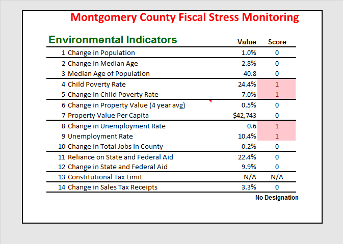 Montgomery County Environmental Variables