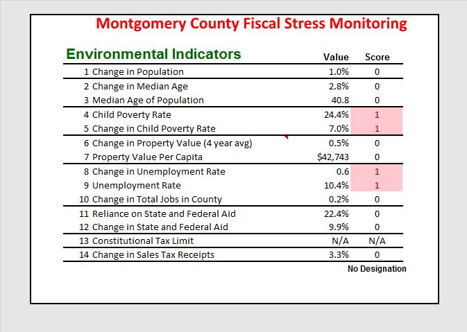 Montgomery County Environmental Variables