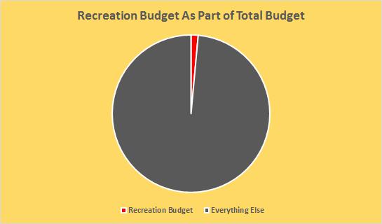 Recreation Dept Budget vs Everything Else