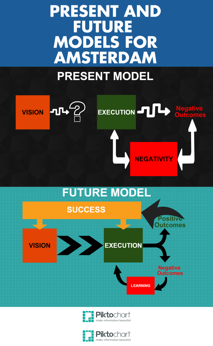 Amsterdam Present and Future Models -- Breaking the Box on Strategic Thinking