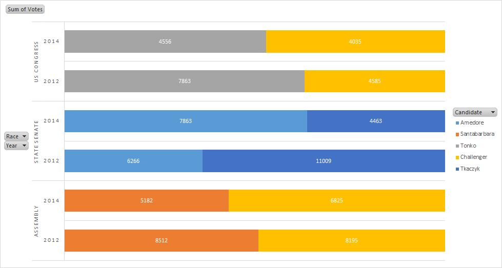 Election Comparison 2012 vs 2014