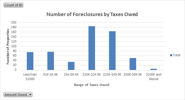 Foreclosures by Amount Owed -- CIty of Amsterdam