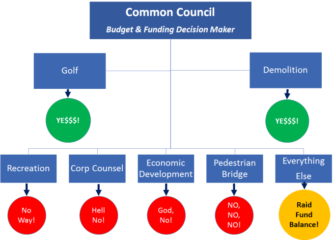 Common Council  Budget & Funding Decision Maker