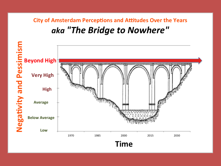 City of Amsterdam Self-Perception and Attitudes: the Bridge to Nowhere