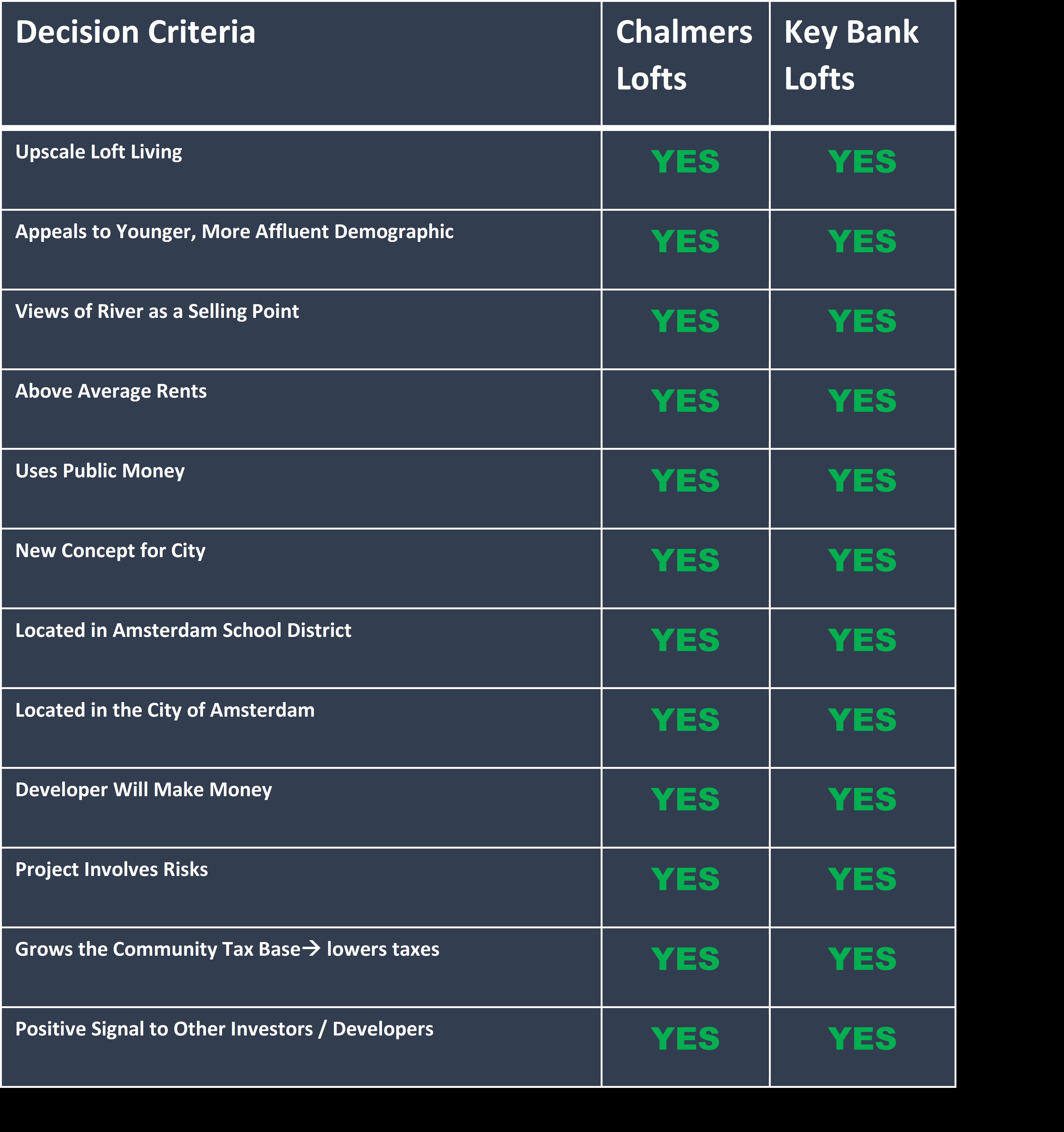 Chalmers versus Key Bank Development